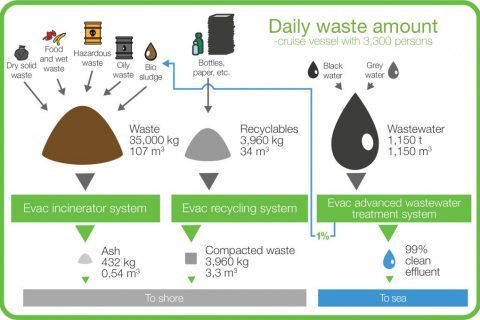 Infographics - daily waste amount on a cruise vessel